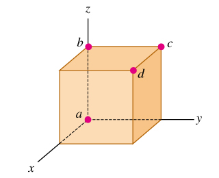 A cube is placed so that one corner (labeled as point a) is at the origin and three edges are along the positive x, y, and z axes. The corner that lies on the z axis is labeled as b. The corner that lies in the yz plane is labeled as c. The corner opposite to the origin is labeled as d.