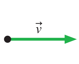 The figure shows velocity vector v pointing horizontally to the right.