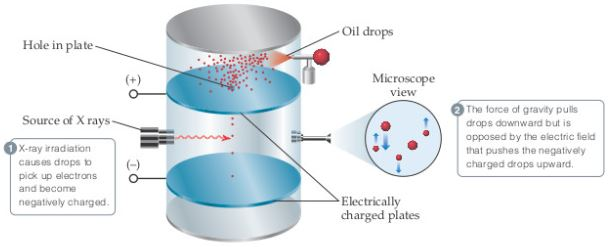 An experimental apparatus has an upper chamber into which oil drops are sprayed over a plate with a positive charge. Drops can fall through a hole in the plate to a lower chamber, into which x-rays are beamed above a negatively charged plate. (1) X-ray irradiation causes drops to pick up electrons and become negatively charged. (2) The force of gravity pulls drops downward but is opposed by the electric field that pushes the negatively charged drops upward. A microscopic view shows drops of different sizes moving upward and downward.