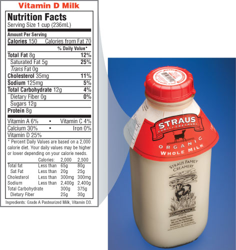 A Nutrition Facts label on a bottle of milk shows 8 grams of total fat, 12 grams of total carbohydrate, and 8 grams of protein.
