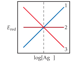 A graph has log of Ag+ concentration on the x-axis and E subscript red on the y-axis (both unscaled).  Line 1 increases linearly, line 2 is horizontal midway up the y-axis, and line 3 decreases linearly. There is a vertical dashed line where all three intersect.