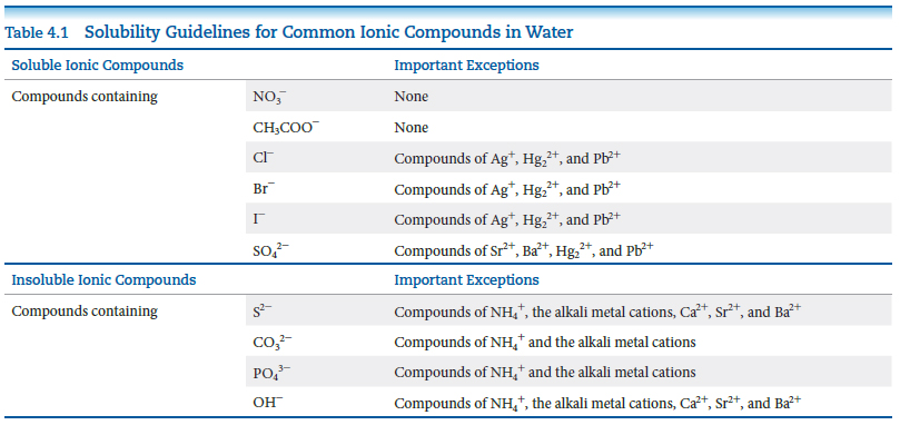 Table 4.1 gives solubility guidelines for common ionic compounds in water and lists any important exceptions.