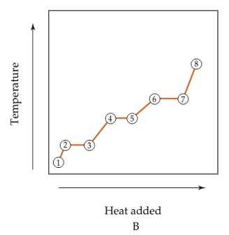 Line graph B shows temperature versus heat added, with the line plotted in each divided into numbered segments. Temperature and heat increase linearly from points 1 to 2, heat increases while temperature remains constant from points 2 to 3, temperature and heat increase linearly from points 3 to 4, heat increases while temperature remains constant from points 4 to 5, temperature and heat increase linearly from points 5 to 6, heat increases while temperature remins constant from point 6 to 7, and temperature and heat increse linearly from points 7 to 8. The slope of the line for points 1 to 2 and 7 to 8 are the steepest, while the slope of the line for points 5 to 6 is the least steep.