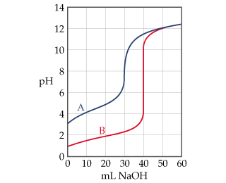 A line graph has milliliters NaOH on the X-axis and pH on the Y-axis.  Curve A starts at a higher pH, increases quicker, and has a smaller increase at the equivalence point.