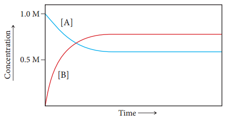 The figure shows the concentration as a function of time. Concentration is measured from 0 to 1 mole per liter on the y-axis and time is measured on the x-axis. There are two curves on the plot. Curve A starts at 1 mole per liter, then decreases to approximately 0.6 moles per liter, and then becomes a straight horizontal line. Curve B starts at 0 moles per liter, increases with the same speed as curve A to 0.8 moles per liter, and then becomes a straight horizontal line. These curves cross at the concentration about 0.65 moles per liter.