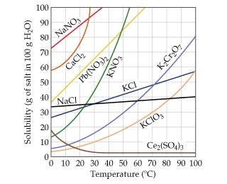 A graph has temperature in degrees C on the x-axis, ranging from 0 to 100 with intervals of 10. Solubility (grams of salt in 100 grams of water) is on the y-axis, ranging from 0 to 100 with intervals of 10. Nine ionic compounds are plotted. The solubility of most salts in water increases with temperature, but NaCl is relatively unaffected by temperature increases and Ce2(SO4)3 actually decreases initially with increasing temperature and then remains flat.