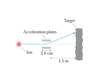 A figure shows a schematic of an ion beam system. A positive ion travels through parallel acceleration plates that are 5.0 centimeters long towards a target. The plates deflect the ion upwards from its initial course. Leaving the plates, the ion travels in a straight line to the target 1.5 meters away from the plates.