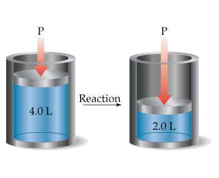 A diagram shows pressure being applied to a cylinder, which has a volume of 4.0 liters.  A reaction occurs, and now the pressure is applying to a volume of 2.0 liters.