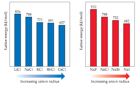 Two bar charts are shown, each showing lattice energy (kilojoules per mole).  The first shows increasing cation radius and is summarized as follows; cation radius increases with each description. Cation LiCl (smallest) has a lattice energy of 834 kJ/mole, cation NaCl has a lattice energy of 788 kJ/mole, cation KCl has a lattice energy of 701 kJ/mole, cation RbCl has a lattice energy of 691 kJ/mole, and cation CsCl (largest) has a lattice energy of 657 kJ/mole. The second table shows increasing anion radius and is summarized as follows; anion radius increases with each description. Anion NaF (smallest) has a lattice energy of 910 kJ/mole, anion NaCl has a lattice energy of 788 kJ/mole, anion NaBr has a lattice energy of 732 kJ/mole, and anion NaI (largest) has a lattice energy of 682 kJ/mole.