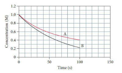 A graph of time, in seconds, versus concentration, in molars. The graph has two lines, A and B. Both have an initial concentration of one molar, then decay exponentially. Line B decrases at a faster rate, having a final concentration of point two molar at one hundred seconds. Line  A ends at a concentration of point four molar at one hundred seconds.