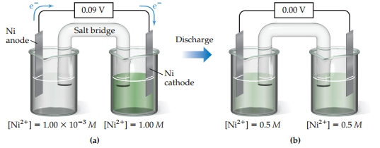 Two diagrams show two beakers, connected by a salt bridge and a wire.  The beaker on the left contains an Ni anode and the beaker on the right contains an Ni cathode. a) The left (anode) beaker contains a 1.00 times 10-3 molar Ni2+ concentration, and the right (cathode) beaker contains a 1.00 molar Ni2+ concentration. Electrons travel left to right through a wire from the Ni anode to the Ni cathode, producing 0.09 volts. b) After discharge, the Ni2+ concentration in both beakers is 0.5 molar and no voltage is produced.