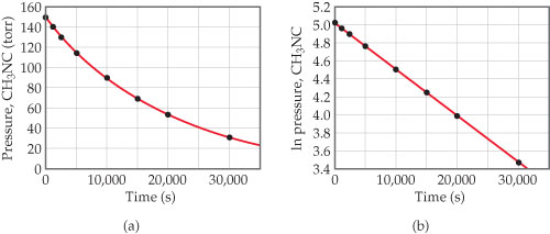 Two graphs show that the pressure of CH3NC declines over time with a slight curve, while the natural log of the pressure for CH3NC declines linearly.