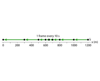 The figure shows a motion diagram with a point made every 10 seconds. Distance is measured from 0 to 1200 meters. There are 9 points, that are consequently placed at 1200, 1000, 800, 700, 650, 600, 500, 300, and 0 meters.