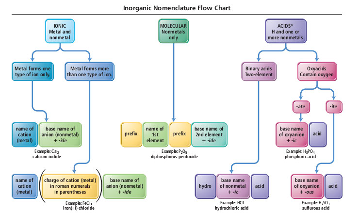 Inorganic nomenclature flow chart. Ionic, metal + nonmetal: metal forms only one ion: name using name of metal ion then root of nonmetal ion plus suffix -ide, CaI2 is calcium iodide; metal forms more than one ion: name using the name of metal ion followed by charge on the metal in roman numerals in parentheses then the root of the anion plus suffix -ide, FeCl3 is iron (III) chloride. Molecular, nonmetals only: name using the prefix then name of 1st element then prefix followed by root name of 2nd element with -ide suffix, P2O5 is diphosphorus pentoxide. Acids, hydrogen with one or more nonmetals: binary acids: two elements: name using prefix hydro- then base name of nonmetal plus suffix -ic then acid, HCl is hydrochloric acid. Oxyacids contain oxygen, -ate oxyanion is named with base name of oxyanion with suffix -ic acid, H3PO4 is phosphoric acid; -ite oxyanion is named with base name of oxyanion with suffix -ous acid, H2SO3 is sulfurous acid.