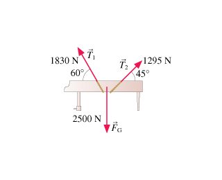 A figure shows a piano held by two ropes at different angles. The gravity force pulls the piano downward with a magnitude of 2500 newtons. Rope 1 with tension T1 pulls upward and to the left with 1830 newtons of force at an angle of 60 degrees with respect to the horizontal. Rope 2 with tension T2 pulls upward and to the right with 1295 newtons of force directed 45 degrees with respect to the horizontal.