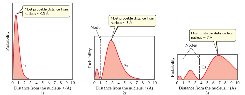 The first graph is for 1s, and shows a sharp peak to about 90% of the Y-axis at around 0.5 angstroms (the most probable distance from the nucleus), before tapering to near-zero by 3 angstroms from the nucleus. The second graph is for 2s, which shows a low peak at around 0.5 angstroms then drops to 0 at 1 angstrom, which is a node.  Then the curve increases with a medium-width hump to a peak about 90% of the Y-axis at around 3 angstroms (the most probable distance from the nucleus), before tapering to near-zero by 8 angstroms. The third graph is for 3s, which shows a low peak at 0.5 angstroms, a node at 1 angstrom, a medium peak at around 2 angstroms, and another node at 4 angstroms.  After that, a very broad hump of maximum probability peaks around 7 angstroms (the most probable distance from the nucleus), before dropping to around 40% probability by 10 angstroms.