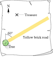 The figure shows a treasure map. The north is at the top of the map. A tree is located at the lower left corner of the map. A yellow brick road comes upwards to the right from the tree at 60 degrees to the north. Treasure is located above the yellow brick road, closer to the left edge of the map.