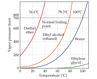 A graph of vapor pressure in torr versus temperature in degrees Celsius shows curves for diethyl ether (normal boiling point 34.6 Celsius at 760 torr), ethanol (normal boiling point 78.3 Celsius at 760 torr), water (normal boiling point 100 Celsius at 760 torr), and ethylene glycol (no normal boiling point listed). The curve for diethyl ether has points (0, 200), (17, 400), (20, 450), (28, 600), (35, 800), (40, 1000). The curve for ethanol has points (0, 10), (20, 15), (40, 160), (48, 200), (60, 340), (64, 400), (72, 600), (80, 800), (82, 1000).