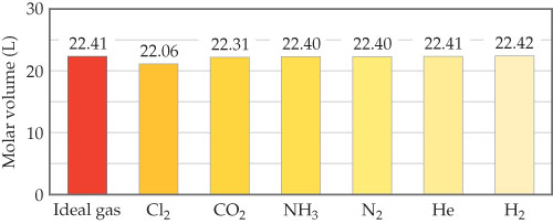 A bar chart has six gases and an ideal gas on the x-axis and molar volume in liters on the y-axis, ranging from 0 to 30 with intervals of 10. The ideal gas has a molar volume of 22.41 liters. Cl2 has a molar volume of 22.06 liters. CO2 has a molar volume of 22.31 liters. NH3 has a molar volume of 22.40 liters. N2 has a molar volume of 22.40. Helium has a molar volume of 22.41 liters. H2 has a molar volume of 22.42 liters.