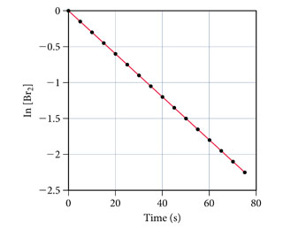 The figure shows natural logarithm of the decomposition of Br2 as a function of time. The decomposition is measured from minus 2.5 to 0 on the y-axis and time is measured from 0 to 80 seconds on the x-axis. The curve is a straight line and goes down from 0 units of decomposition at 0 seconds to minus 2.25 units of decomposition at 75 seconds.