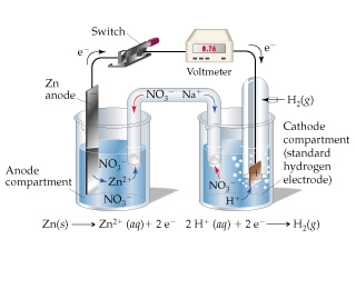 The figure shows a voltaic cell where Zn is the anode and a standard hydrogen electrode is the cathode compartment. A voltmeter depicts the value equal to 0.76. Solid Zn loses two electrons to form an aqueous Zn two plus ion. Two aqueous H plus ions gain two electrons to form gaseous H2.