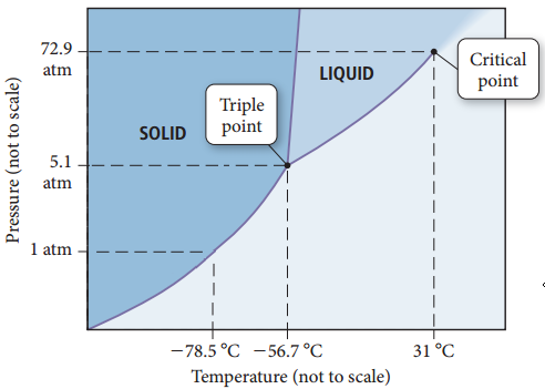 The figure shows a phase diagram of a compound. X-axis is for temperature values, and y-axis is for pressure values. The triple point is at 5.1 atmospheres at minus 56.7 Celsius degrees. Critical point is at 72.9 atmospheres at 31 Celsius degrees. The fusion curve goes up at almost vertical and slightly positive slope. There is also a point at the sublimation curve at 1 atmosphere and minus 78.5 Celsius degrees.