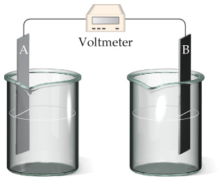 A diagram shows a voltmeter attached to two electrodes, A and B.  Each electrode is in a beaker filled with water.