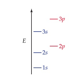 A diagram shows that energy increases in the following order: 1s, 2s, 2p, 3s, 3p.