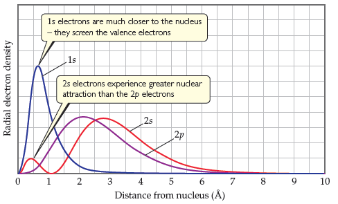 A line graph has distance from the nucleus in angstroms on the X-axis, ranging from 0 to 10 with intervals of 1, and probability on the Y-axis (unscaled, increasing).  Curves are shown for 1s, 2s, and 2p orbitals. The 1s electrons have a sharp, high peak of probability at around 0.5 angstroms then return to near-0 probability by 2.5 angstroms from the nucleus.  1s electrons are much closer to the nucleus — they screen the valence electrons. The 2s electrons have a very small peak at 0.5 angstroms, returning to 0 probability by 1 angstrom; 2s electrons experience greater nuclear attraction than the 2p electrons.  The curve then reaches a broad, medium-height probability at around 2.5 angstroms, before gradually decreasing to near-0 by 7 angstroms. The 2p electrons have a broad, medium-height probability roughly approximating the second portion of the 2s curve, except they peak at around 2 angstroms before gradually decreasing to near-0, again by 7 angstroms.