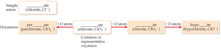 Starting with common oxyanions that end in ate (chlorate, ClO3-), adding one O atom or removing two O atoms forms other common or representative oxyanions. Adding one oxygen atom to an oxyanion that ends in ate results in oxyanions that begin with per and end with ate (perchlorate, ClO4-). Removing one O atom from oxyanions that end in ate gives oxyanions that end in ite (chlorite, ClO2-). Removing one more O atom gives anions that begin with hypo and end with ite (hypochlorite, ClO-).