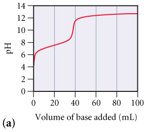 The figure labeled (a) shows pH as a function of volume of base added. The pH is measured from 0 to 14 on the y-axis, while the volume of base added is measured from 0 to 100 milliliters on the x-axis. The curve of the plot goes up gradually from pH 4.3 at 0 milliliters to pH 8.2 at 37 milliliters, next the plot goes up steeply to pH 11.8 at 39 milliliters, and finally the plot goes up gradually to pH 12.2 at 100 milliliters.