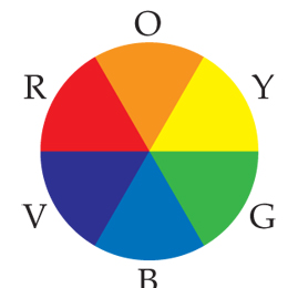 A color wheel is divided into six even sections, which are (in clockwise order): red, orange, yellow, green, blue, and violet.