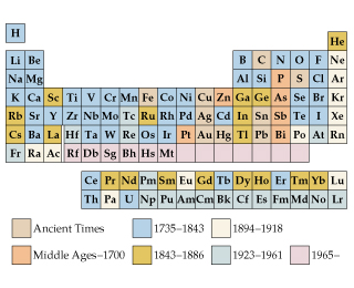 A periodic table is shown with the elements colored by era of discovery. An accessible periodic table can be found here: https://media.pearsoncmg.com/bc/bc_0media_chem/periodictable/table.html.  In Ancient times 9 elements were discovered: C, S, Fe, Cu, Ag, Sn, Au, Hg, and Pb.  In the Middle Ages to 1700 6 elements were discovered: P, Zn, As, Sb, Pt, and Bi.  From 1735 to 1843 42 elements were discovered: H, Li, Be, B, N, O, F, Na, Mg, Al, Si, Cl, K, Ca, Ti, V, Cr, Mn, Co, Ni, Se, Br, Sr, Y, Zr, Nb, Mo, Rh, Pd, Cd, Te, I, Ba, Ce, Tb, Er, Ta, W, Os, Ir, Th, U.  From 1843 to 1186 He, Sc, Ga, Ge, Rb, Ru, In, Cs, La, Pr, Nd, Sm, Gd, Dy, Ho, Tm, Yb, Tl were discovered.  From 1894 to 1918 Ne, Ar, Kr, Xe, Eu, Lu, Po, Rn, Ra, Ac, Pa were discovered. From 1923 to 1961 Tc, Pm, Hf, Re, At, Fr, Np, Pu, Am, Cm, Bk, Cf, Es, Fm, Md, No, Lr were discovered.  And from 1965 to the present Rf, Db, Sg, Bh, Hs, Mt, Ds, Rg, Cn, Uut, Fl, Uup, Lv, Uus, Uuo were discovered.