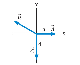 Three vectors are shown on the xy-plane. All vectors start at the origin. Vector, labelled as A, has a magnitude of 3 and points in the positive x-direction. Vector, labelled as B, has an unknown magnitude and points in the second quadrant of the plane. Vector C has a magnitude of 4 and in the negative y-direction.