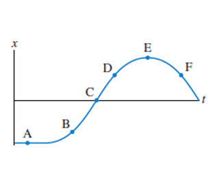 The graph shows position as a function of time. No units are given. Position starts with a constant-negative-value-segment from which it rises smoothly to a positive value. From that value position smoothly decreases to 0. Six points are positioned on the curve. Point A is at the middle of the constant-negative-value-segment. Point B is on the rising slope at a negative position value. Point C is on the rising slope at the interception with the x-axis. Point D is on the rising slope at a positive position value. Point E is at the maximum positive position value. Point F is on the dropping slope at the same positive value of the position as point D.