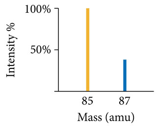 Mass spectrum of rubidium with percent intensity on the vertical axis and mass (amu) on the horizontal axis. The spectrum includes the percent intensities of two isotopes of rubidium, Rb-85 with a peak intensity of 100%, and Rb-87 with a peak intensity of about 40%.