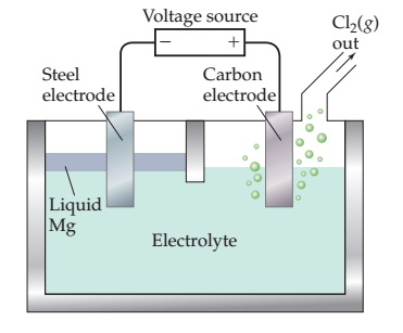 A diagram shows a box containing electrolyte with two electrodes in it, one steel and one carbon.  The negative end of a voltage source is attached to the steel electrode while the positive end is attached to the carbon electrode.  There is a thin layer of liquid Mg near the steel electrode.  Bubbles from around the carbon electrode are Cl2 (gas), which escapes through an outflow tube.