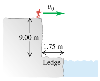 A person is running to the edge of the 9.00 meters high cliff at an unknown speed labeled as v0. There is a ledge stretching 1.75 meters to the left of the bottom of the cliff.