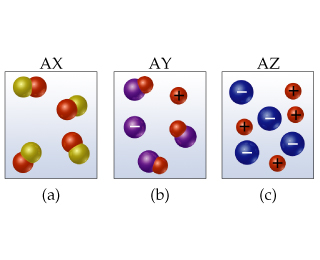 Diagrams show (a) AX, with molecules made of two different atoms; (b) AY, with molecules made of two different atoms plus ions in solution; or (c) AZ, with two different ions in solution.