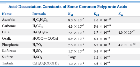 Acid-Dissociation Constants of Some Common Polyprotic Acids