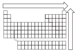 There is a diagram of the empty periodic table with an arrow leading from the left to the right and another arrow leading from the bottom to the top.