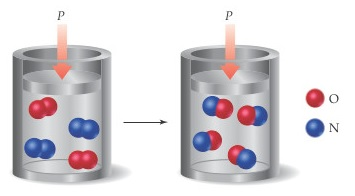 A piston applies pressure to a cylinder containing two O2 molecules and two N2 molecules.  This leads to four NO molecules.