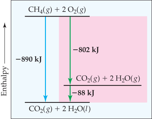 The overall reaction is: CH4 (gas) plus 2 O2 (gas) goes to CO2 (gas) plus 2 H2O (liquid).  The enthalpy change from the reactants to the products is negative 890 kilojoules. The diagram also shows the enthalpy changes in two steps.  The enthalpy change from the reactants to CO2 (gas) plus 2 H2O (gas) is negative 802 kilojoules, and the enthalpy change from these to the products is negative 88 kilojoules.