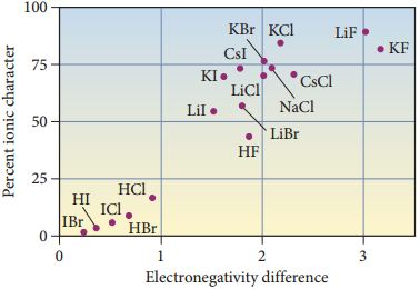 Electronegativity difference as it relates to percent ionic character. The relation is relatively linear with points (0,0), (1, 25), (2, 50) and (3, 75)., For example, compounds with an electronegativity difference below 1 have a percent ionic character below 25% (IBr, HI, ICl, HBr, HCl). Compounds with an electronegativity difference between 1.5 and 2 have values ranging from about 40% (HF), 55% (LiI), 60% (LiBr), 70% (KI), to 75% (CsI). LiCl, NaCl, and KBr all have Electronegativity differences of about 2 and a percent ionic character about 75%. CsCl and KCl both have electronegativity differences between 2 and 2.5, but CsCl has a percent ionic character below 75% and KCl has a value above 75%. Of the two ionic compounds shown with electronegativity differences at 3 or above, both have percent ionic character values above 75%.