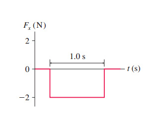 The figure is a graph of x-component of a force F x versus time t. F x is measured on the ordinate axis and t is measured on abscissa axis in seconds. F x is equal to zero at first, then after few moments decreases instantly to -2, remains constant for 1.0 second, and increases instantly back to 0, remaining constant after it.