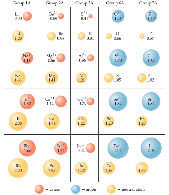 A table compares sizes of atoms t their cation or anion. Period 2 Group 1A contains Li 1.28 and Li cation 0.90.  Period 3 Group 1A Na 1.66 and Na+ 1.16.  Period 4 Group 1A K 2.03 and K+ 1.52.  Period 5 Group 1A Rb 2.20 and Rb+ 1.66.  Period 2 Group 2A contains Be 0.96 and Be2+ 0.59.  Period 3 Group 2A contains Mg 1.41 and Mg2+ 0.86. Period 4 Group 2A contains Ca 1.76 and Ca2+ 1.76.  Period 5 contains Sr 1.95 and Sr2+ 1.32. Period 2 Group 3A contains B 0.84 and B3+ 0.41.  Period 3 Group 3A contains Al 1.21 and Al3+ 0.68.  Period 4 contains Ga 1.22 and Ga3+ 0.76.  Period 5 contains In 1.42 and In3+ 0.94. Period 2 Group 6A contains O 0.66 and O2- 1.26. Period 3 Group 6A contains S 1.05 and S2- 1.70. Period 4 contains Se 1.20 and Se2- 1.84.  Period 5 Te 1.38 and Te2- 2.07. Period 2 Group 7A contains F 0.57 and F- 1.19.  Period 3 Group 7A contains Cl 1.02 and Cl- 1.67.  Period 4 contains Br 1.20 and Br- 1.82.  Period 5 I 1.39 and I- 2.06.