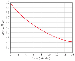 A graph has time in minutes on the x-axis, ranging from 0 to 16 with intervals of 2. Mass of 88 42 Mo in grams is on the y-axis, ranging from 0 to 1.0 with intervals of 0.1. At a time of 0 minutes, the mass of 88 42 Mo is 1.0 gram. At 2 minutes, the mass is 0.8 g. At 4 minutes, the mass is 0.68 g. At 6 minutes, the mass is 0.55 g. At 8 minutes, the mass is 0.45 g. At 10 minutes, the mass is 0.38 g. At 12 minutes, the mass is 0.3 g. At 14 minutes, the mass is 0.24 g. At 16 minutes, the mass is 0.21 g.