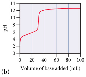 The figure labeled (b) shows pH as a function of volume of base added. The pH is measured from 0 to 14 on the y-axis, while the volume of base added is measured from 0 to 100 milliliters on the x-axis. The curve of the plot goes up gradually from pH 3.0 at 0 milliliters to pH 6.2 at 29 milliliters, next the plot goes up steeply to pH 11.8 at 31 milliliters, and finally the plot goes up gradually to pH 12.2 at 100 milliliters.