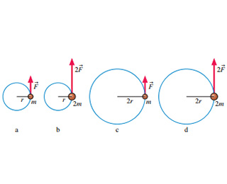 The figure shows four particles on strings moving in horizontal circles. Particle, labelled as a, has a mass m and is moving in a circle of radius r under the tangential force F. Particle, labelled as b, has a mass 2 times m and is moving in a circle of radius r under the tangential force 2 times F. Particle, labelled as c, has a mass m and is moving in a circle of radius 2 times r under the tangential force F. Particle, labelled as d, has a mass 2 times m and is moving in a circle of radius 2 times r under the tangential force 2 times F.