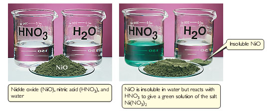 NiO is insoluble in water but reacts with HNO3 to give a green solution of the salt Ni(NO3)2.